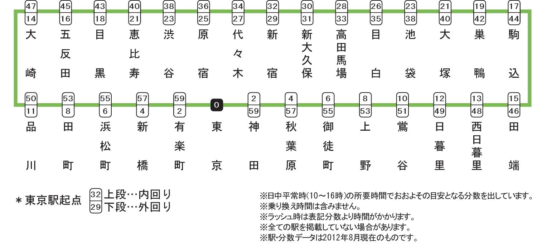 JR山手線沿線の学生マンション. 路線図
