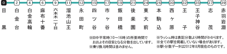 東京メトロ南北線沿線の学生マンション. 路線図